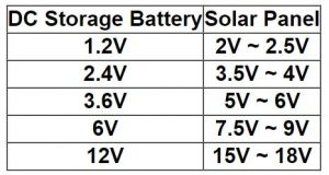 How to choose solar panel
